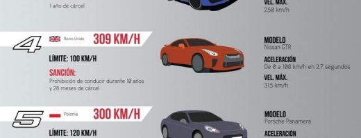 Fast & Furious – Las 8 mayores multas por exceso de velocidad en Europa